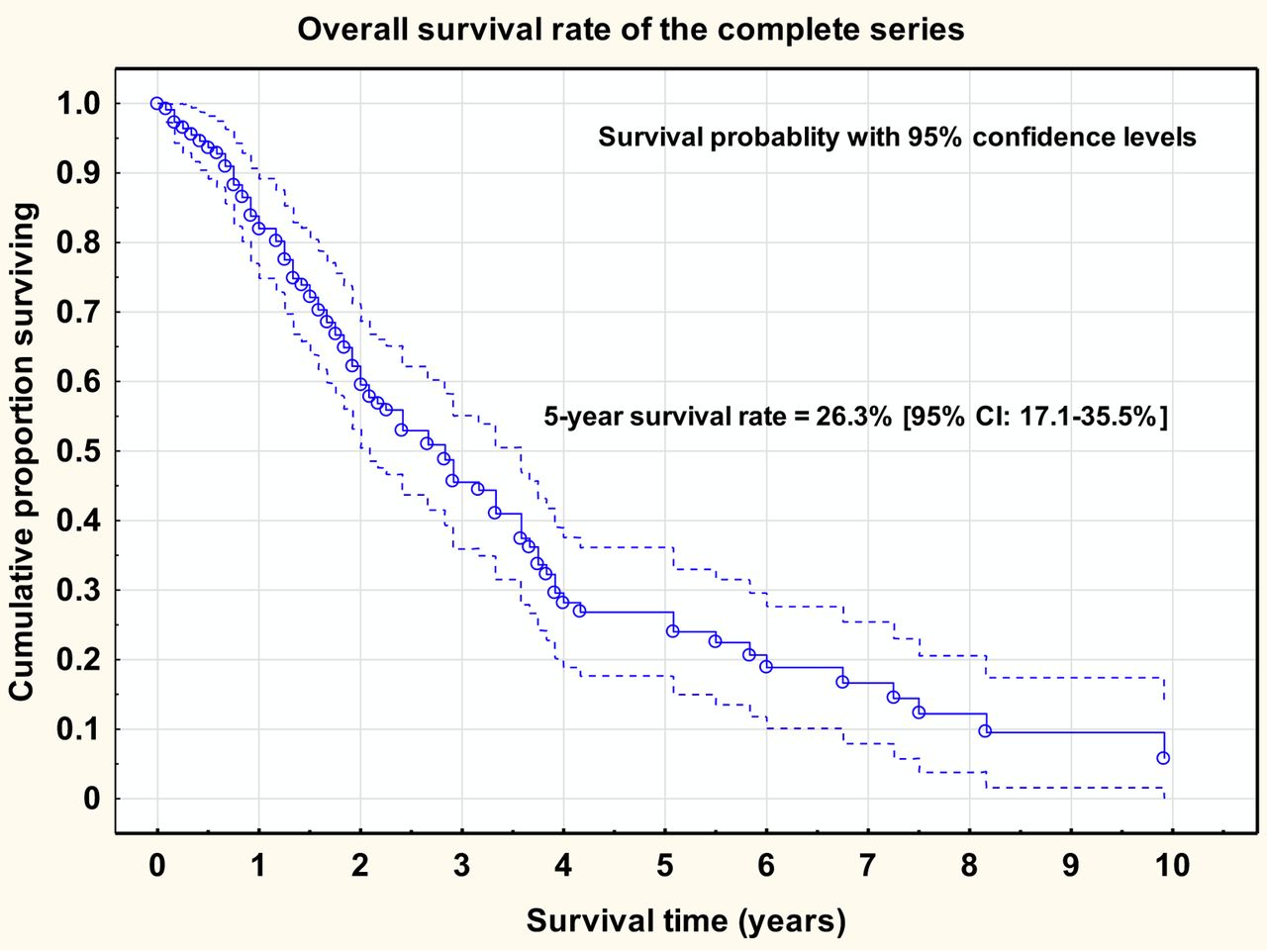 Quality Indicators And Survival Outcome In Stage Iiib Ivb Epithelial Ovarian Cancer Treated At A Single Institution
