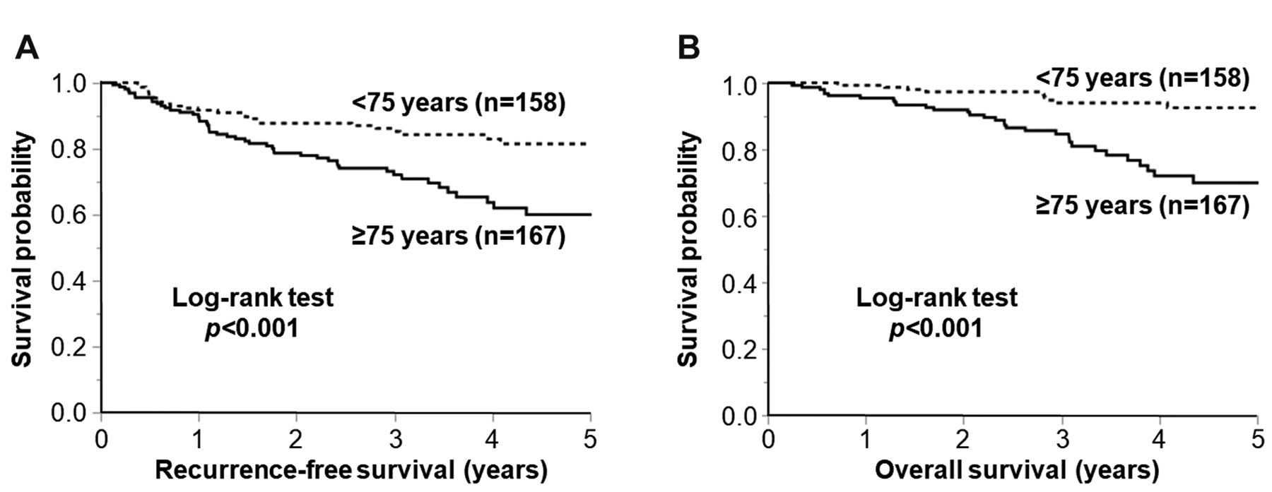 Advanced Age Is A Risk Factor For Recurrence After Resection In Stage Ii Colorectal Cancer